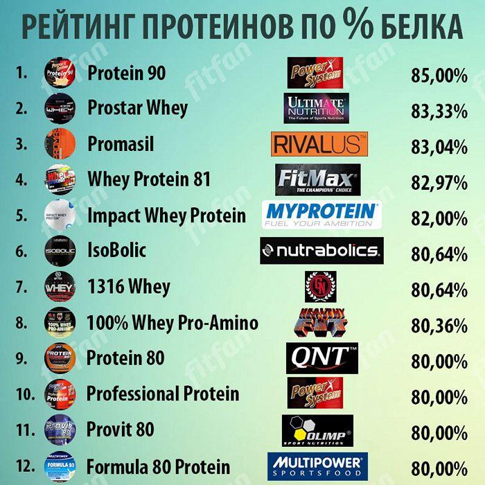 Рейтинг протеинов по концентрации белка