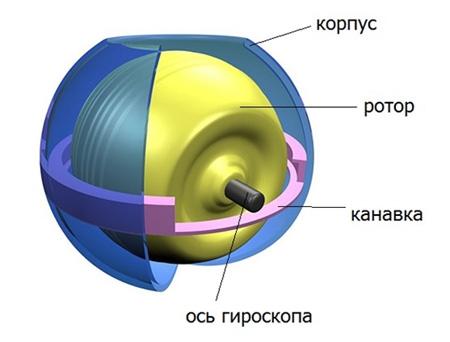 Гироскопический тренажер